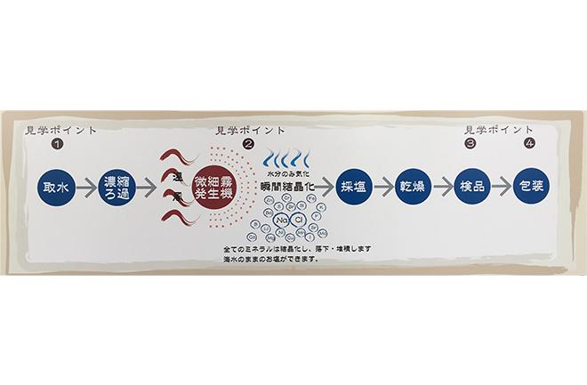 ぬちま-す製造工程