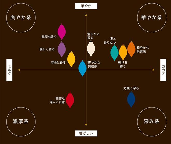 チョコの成分表